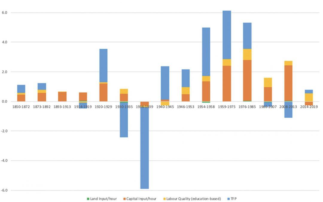 Evolución de la productividad en España desde 1850 y por qué no aumenta con el crecimiento
